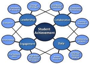 Student Achievement Data 1