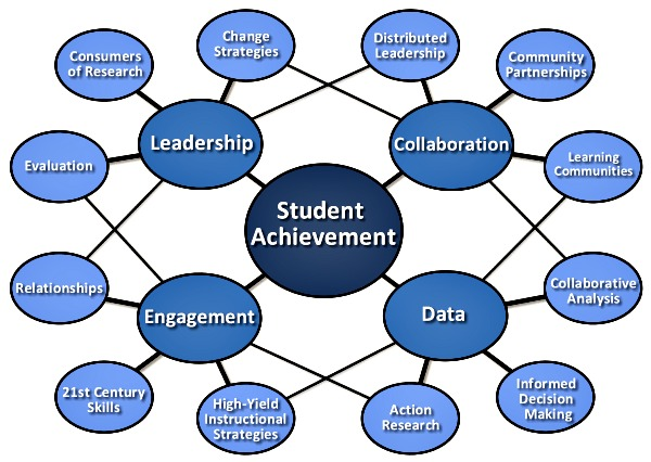Student Achievement Data 1